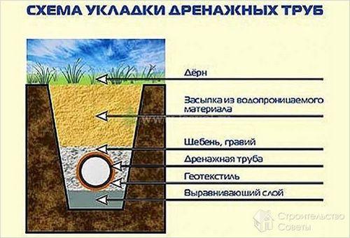 Как сделать дренаж на глинистых почвах 918