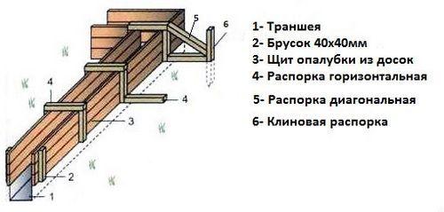 Забор из деревянного штакетника: фото, цены, сборка своими руками 80